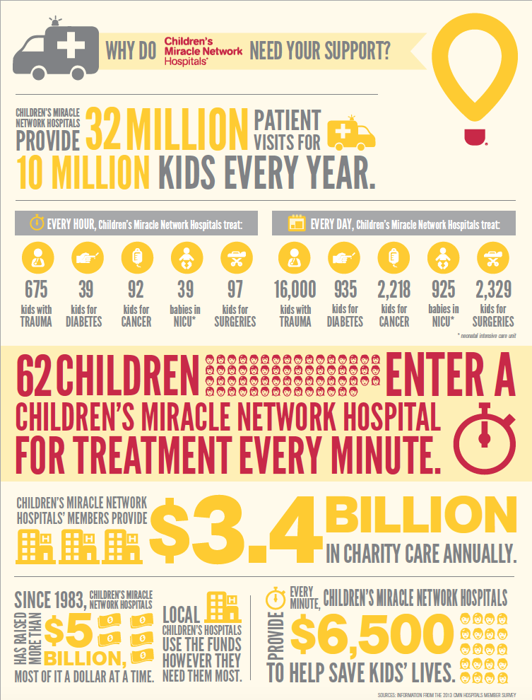 Support Children's Miracle Network Hospitals – and a $25 Walmart Gift Card Giveaway!